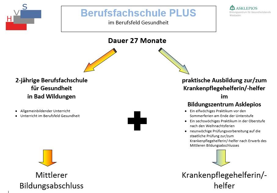 Gesundheit PLUS: Hans-Viessmann-Schule - Berufliches Kompetenzzentrum
