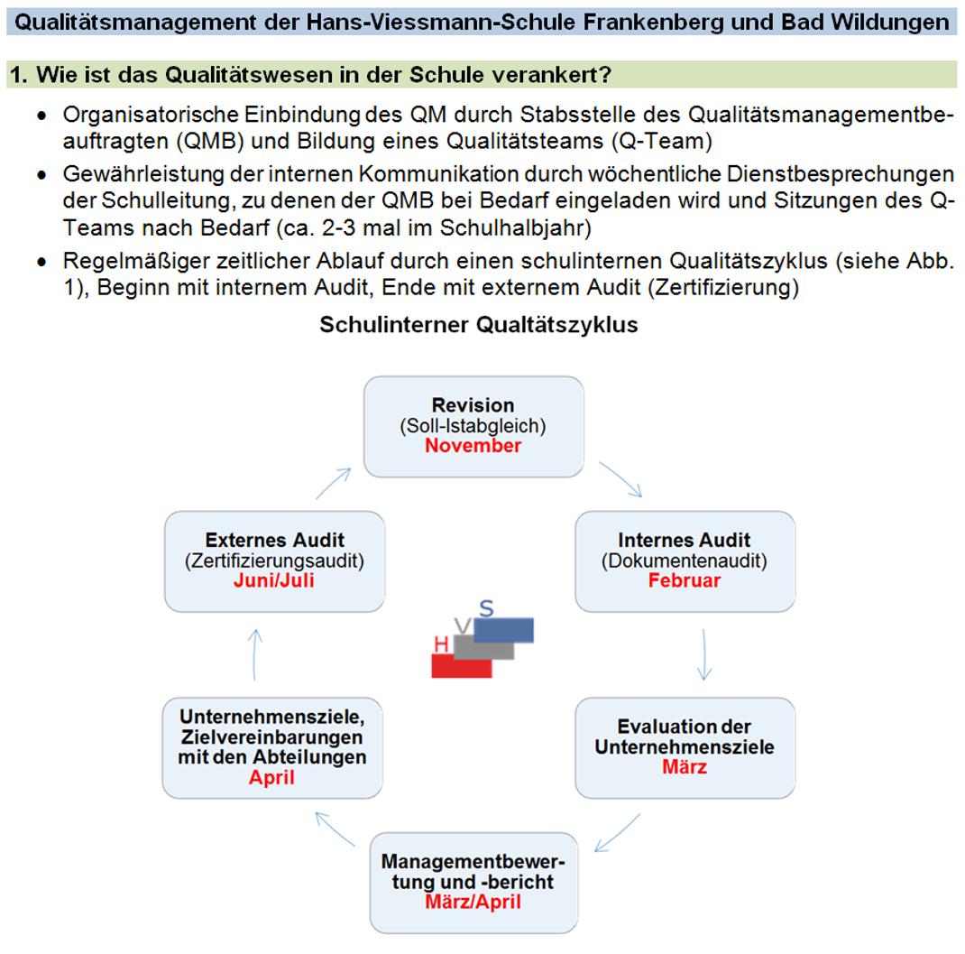 Qualitätsmanagement/Zertifizierung: Hans-Viessmann-Schule ...